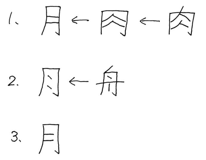 く の に 漢字 づき