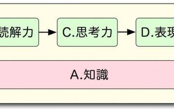 国語塾大阪:国語力の分析