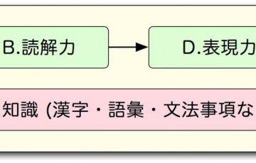 国語塾大阪:中学入試指導方針