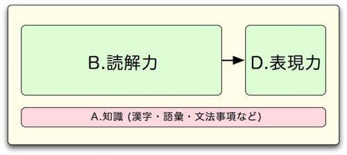 国語塾大阪:中学入試指導方針-読解力が低い場合