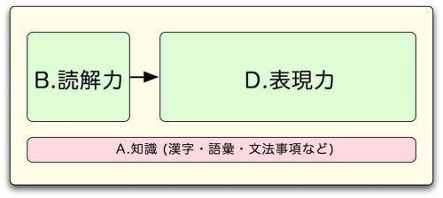国語塾大阪:中学入試指導方針-表現力が低い場合