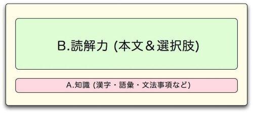 国語塾大阪:大学入試現代文指導方針