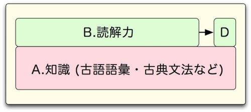 国語塾大阪:大学入試古文漢文指導方針