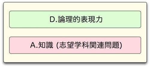 国語塾大阪:大学入試小論文指導方針